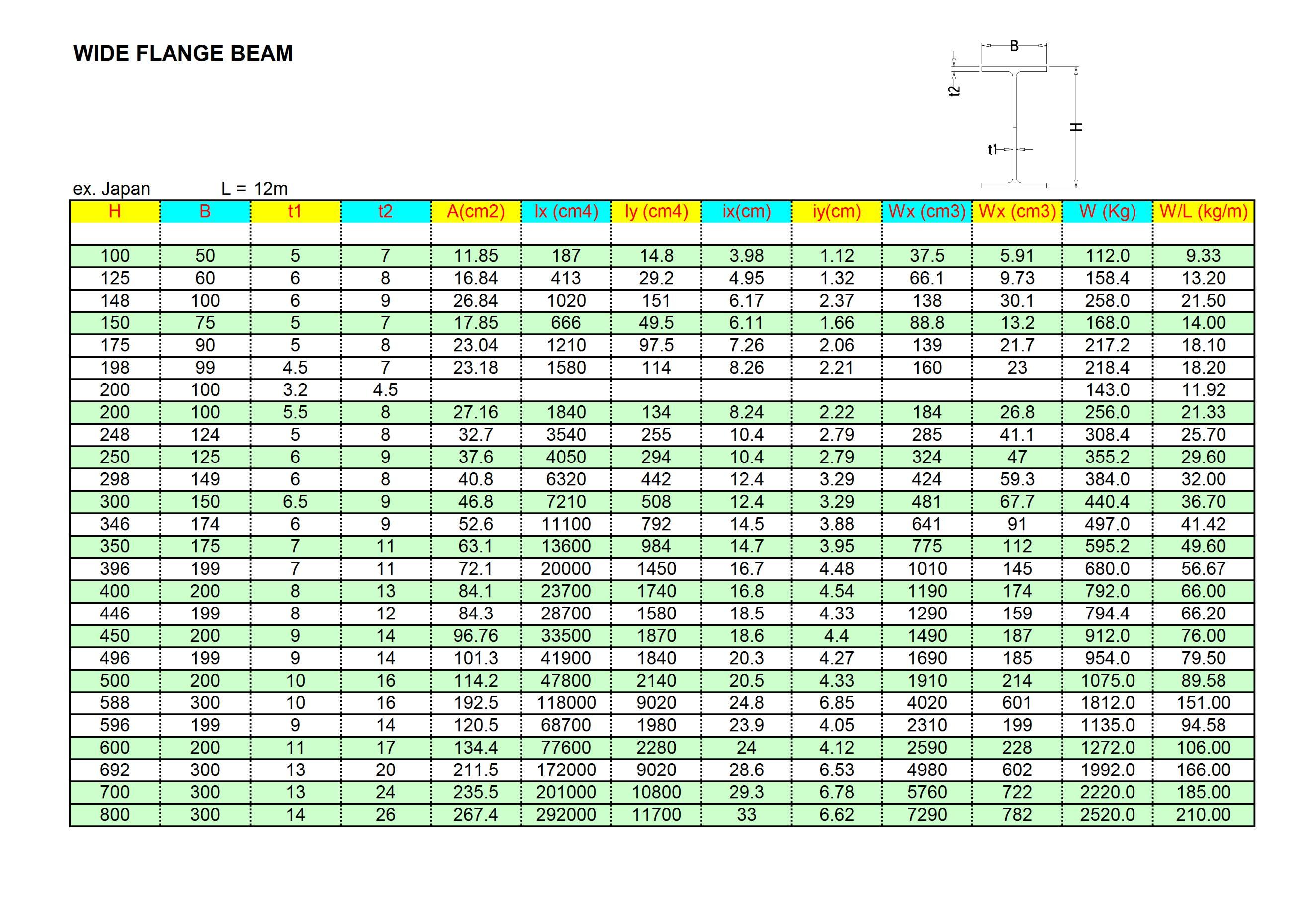 Tabel WF HB UNP SIKU
